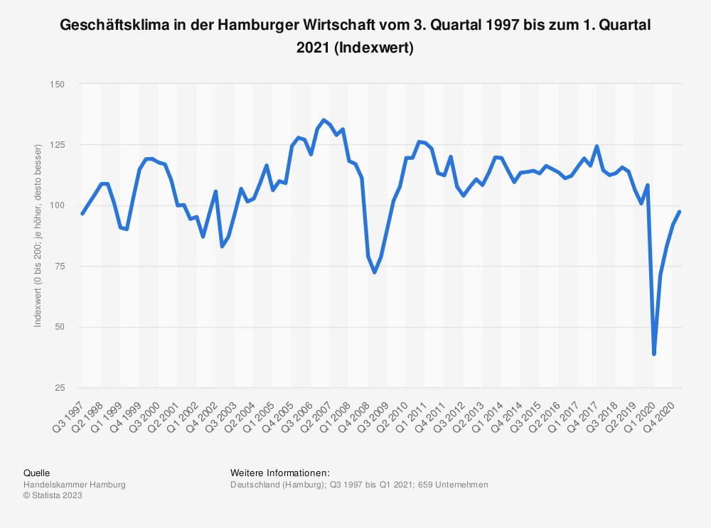 Statistik: Geschäftsklima in der Hamburger Wirtschaft vom 3. Quartal 1997 bis zum 1. Quartal 2021 (Indexwert) | Statista