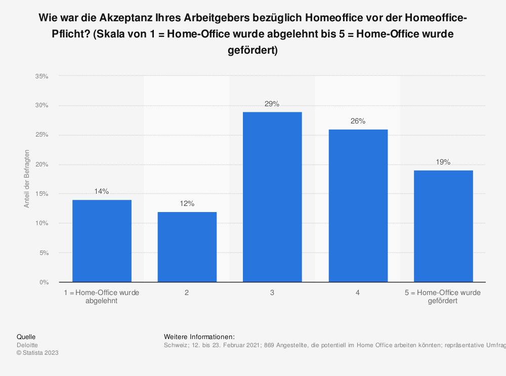 Statistik: Wie war die Akzeptanz Ihres Arbeitgebers bezüglich Homeoffice vor der Homeoffice-Pflicht? (Skala von 1 = Home-Office wurde abgelehnt bis 5 = Home-Office wurde gefördert)   Statista