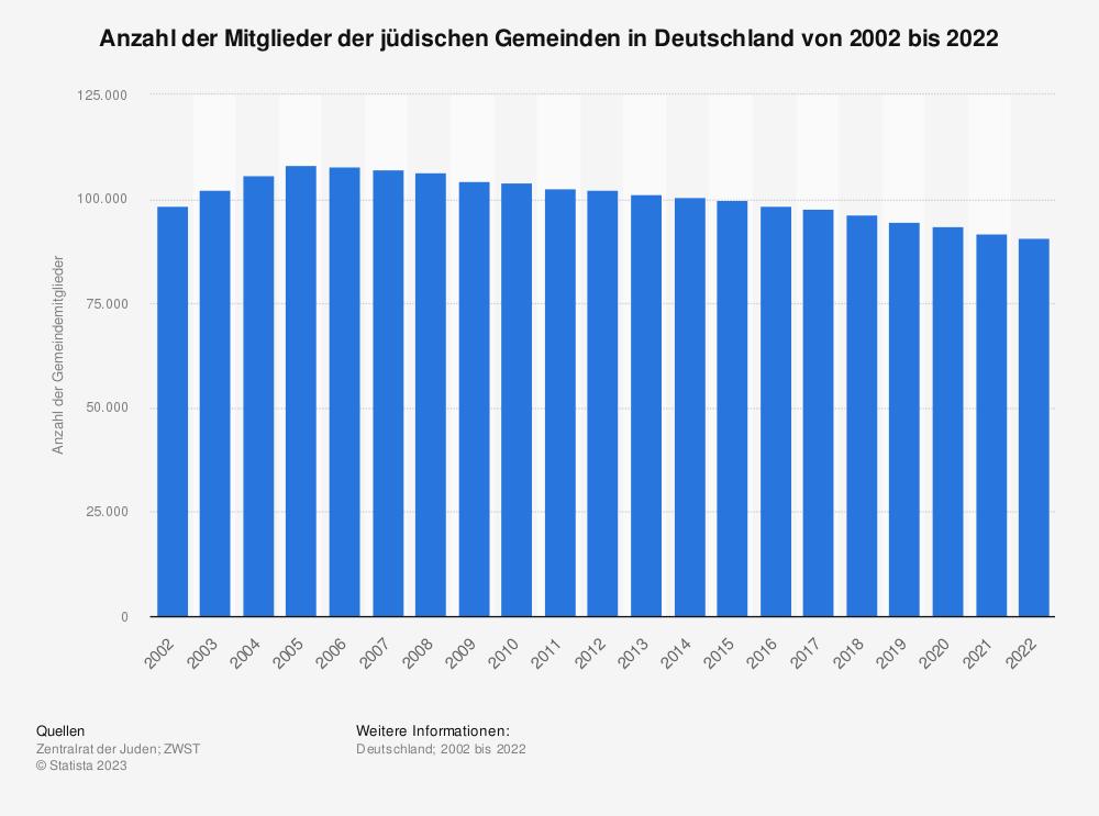 Statistik: Anzahl der Mitglieder der jüdischen Gemeinden in Deutschland von 2002 bis 2019 | Statista