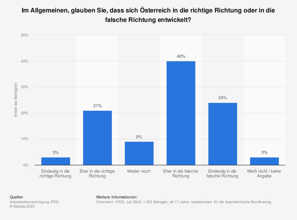 Statistik: Im Allgemeinen, glauben Sie, dass sich Österreich in die richtige Richtung oder in die falsche Richtung entwickelt?   Statista