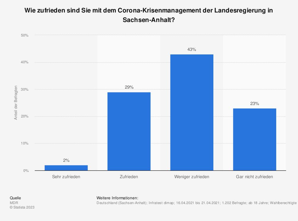 Statistik: Wie zufrieden sind Sie mit dem Corona-Krisenmanagement der Landesregierung in Sachsen-Anhalt? | Statista