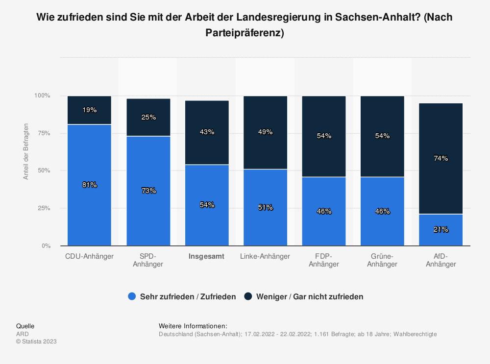 Statistik: Wie zufrieden sind Sie mit der Arbeit der Landesregierung in Sachsen-Anhalt? (Nach Parteipräferenz) | Statista