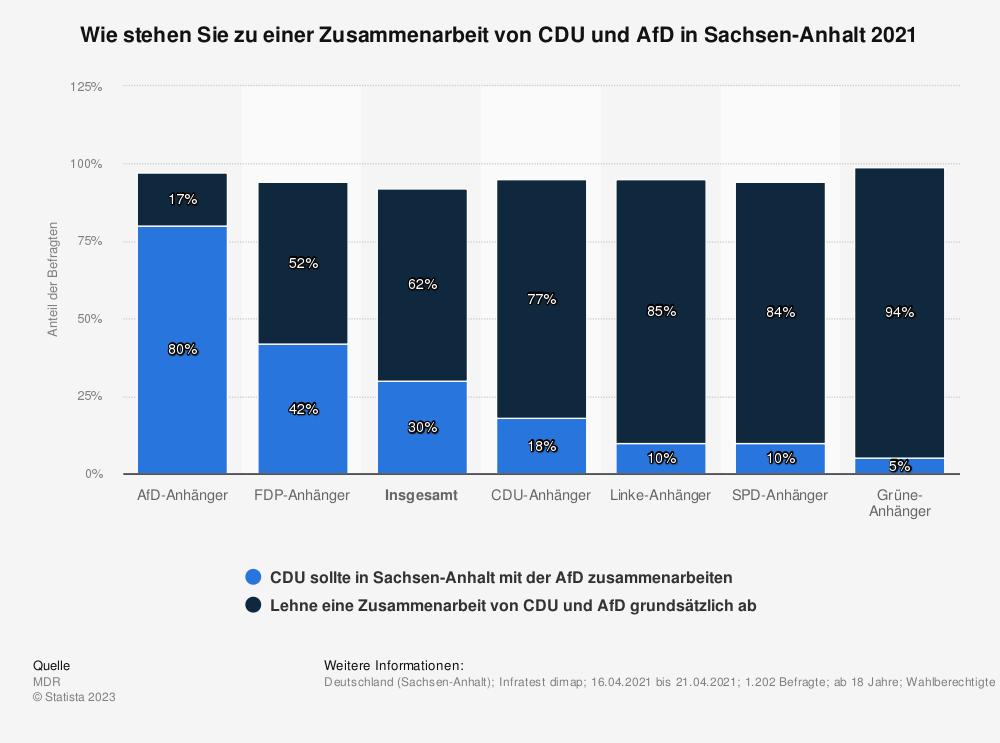 Statistik: Wie stehen Sie zu einer Zusammenarbeit von CDU und AfD in Sachsen-Anhalt 2021 | Statista