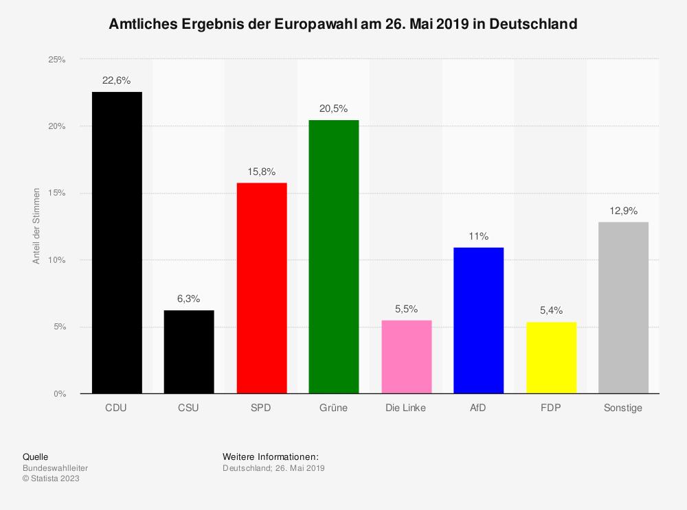 Statistik: Amtliches Ergebnis der Europawahl am 26. Mai 2019 in Deutschland | Statista