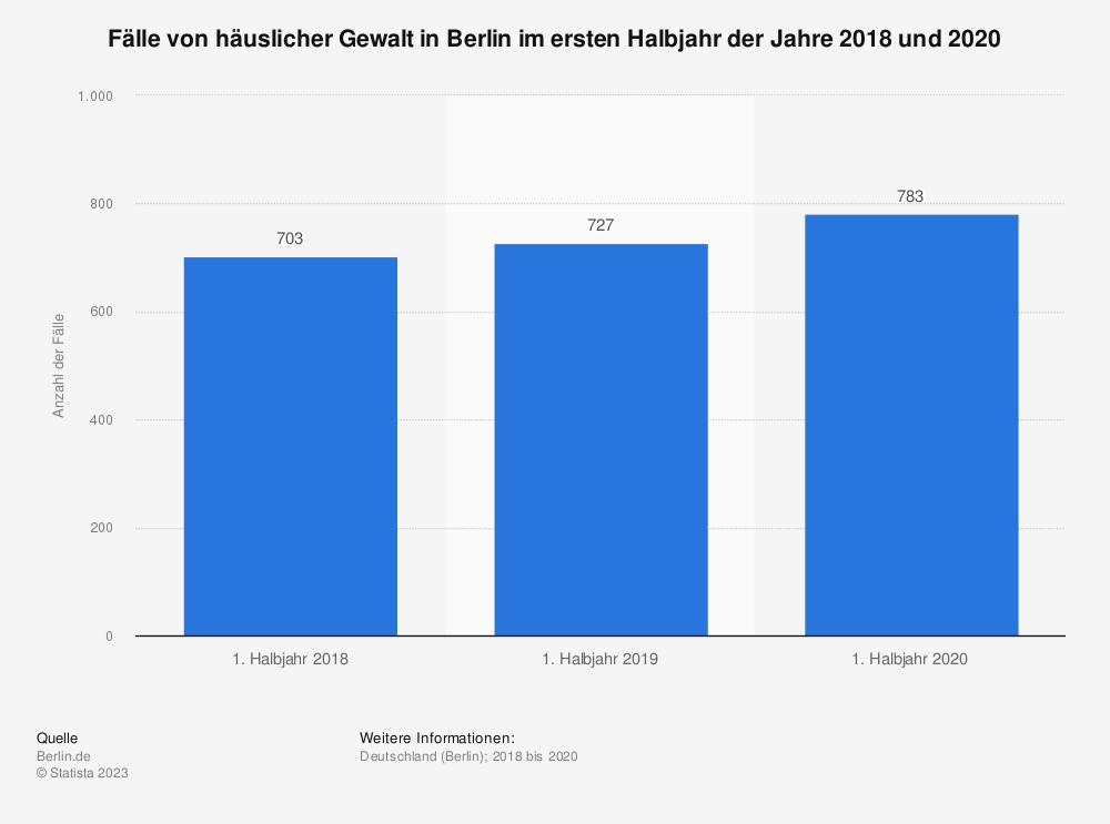 Statistik: Fälle von häuslicher Gewalt in Berlin im ersten Halbjahr der Jahre 2018 und 2020   Statista