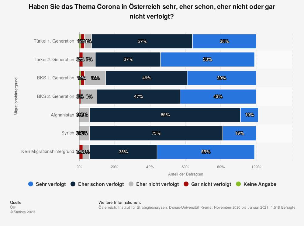 Statistik: Haben Sie das Thema Corona in Österreich sehr, eher schon, eher nicht oder gar nicht verfolgt?   Statista