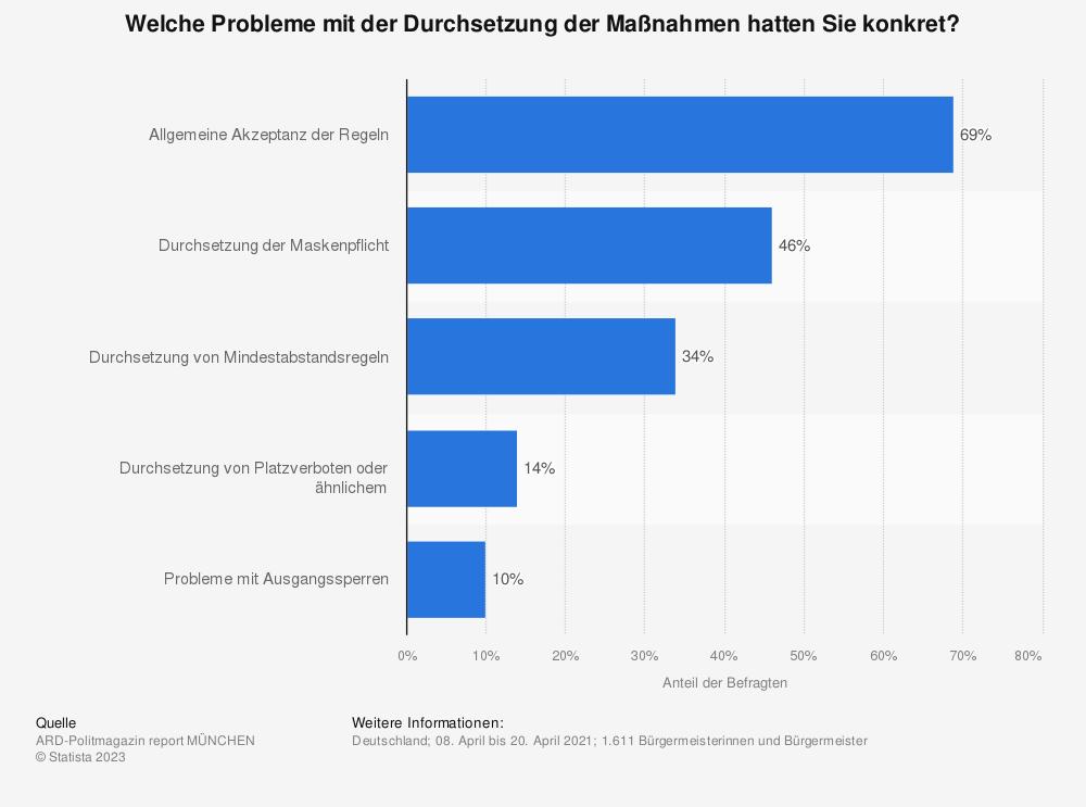 Statistik: Welche Probleme mit der Durchsetzung der Maßnahmen hatten Sie konkret? | Statista