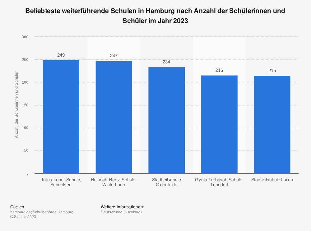 Statistik: Beliebteste weiterführende Schulen¹ in Hamburg nach Anzahl der Schülerinnen und Schüler im Jahr 2021 | Statista