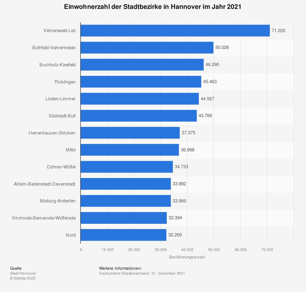 Statistik: Einwohnerzahl der Stadtbezirke in Hannover im Jahr 2019 | Statista