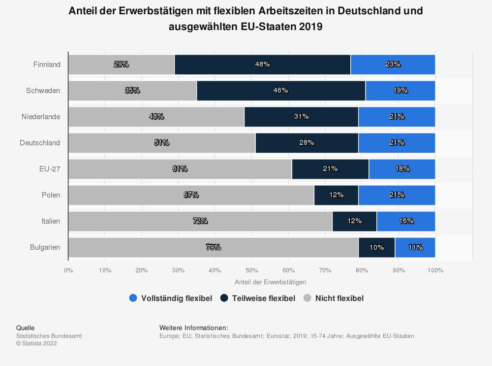 Statistik: Anteil der Erwerbstätigen mit flexiblen Arbeitszeiten in Deutschland und ausgewählten EU-Staaten 2019   Statista