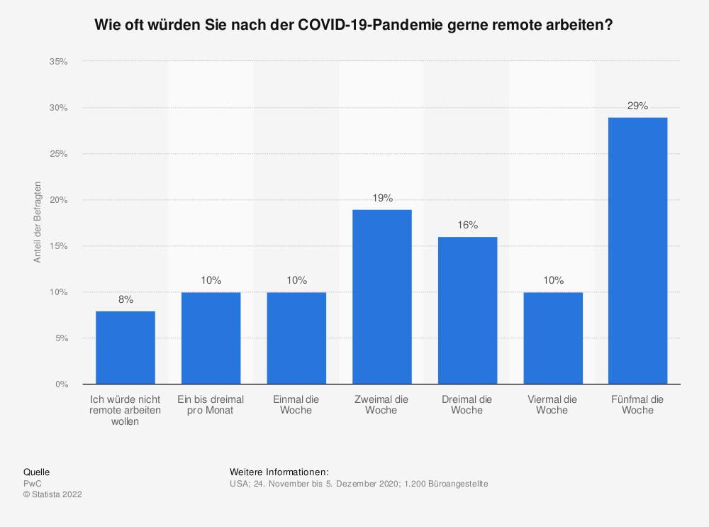 Statistik: Wie oft würden Sie nach der COVID-19-Pandemie gerne remote arbeiten?   Statista