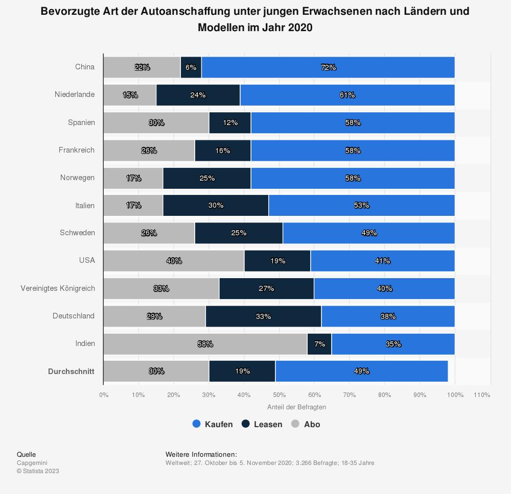 Statistik: Bevorzugte Art der Autoanschaffung unter jungen Erwachsenen nach Ländern und Modellen im Jahr 2020   Statista