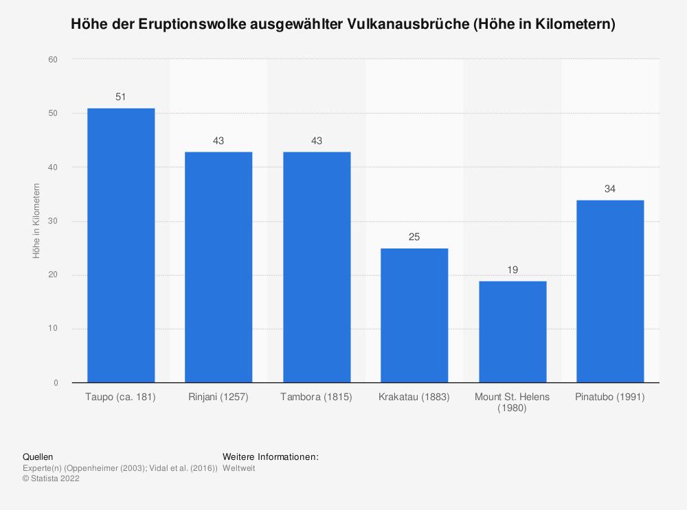 Statistik: Höhe der Eruptionswolke ausgewählter Vulkanausbrüche (Höhe in Kilometern) | Statista