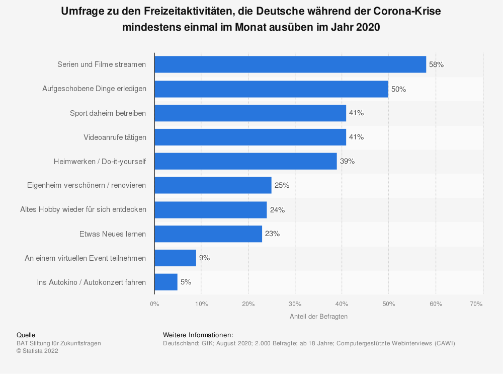 Statistik: Umfrage zu den Freizeitaktivitäten, die Deutsche während der Corona-Krise mindestens einmal im Monat ausüben im Jahr 2020   Statista