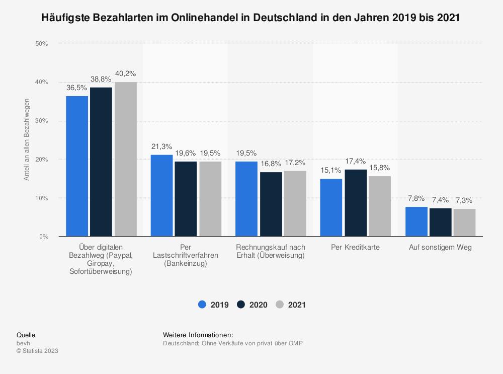 Statistik: Häufigste Bezahlarten im Onlinehandel in Deutschland in den Jahren 2019 und 2020   Statista