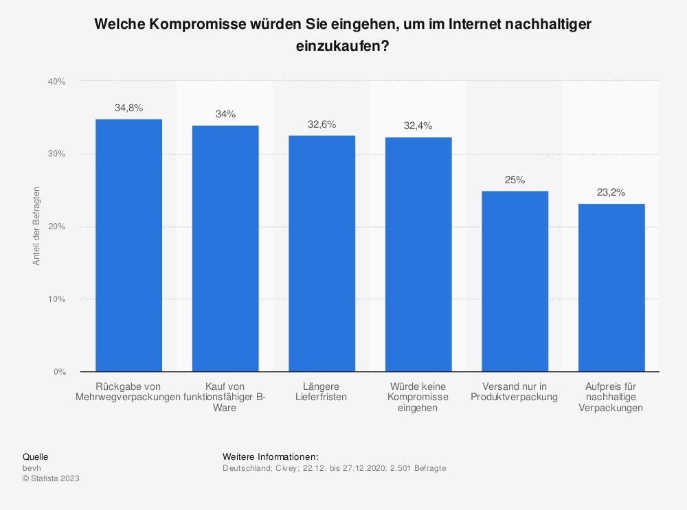 Statistik: Welche Kompromisse würden Sie eingehen, um im Internet nachhaltiger einzukaufen?   Statista