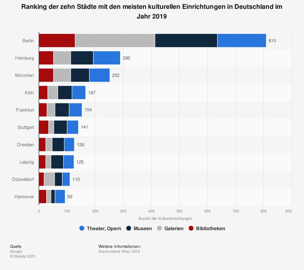 Statistik: Ranking der zehn Städte mit den meisten kulturellen Einrichtungen in Deutschland im Jahr 2019   Statista