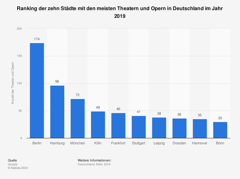 Statistik: Ranking der zehn Städte mit den meisten Theatern und Opern in Deutschland im Jahr 2019 | Statista