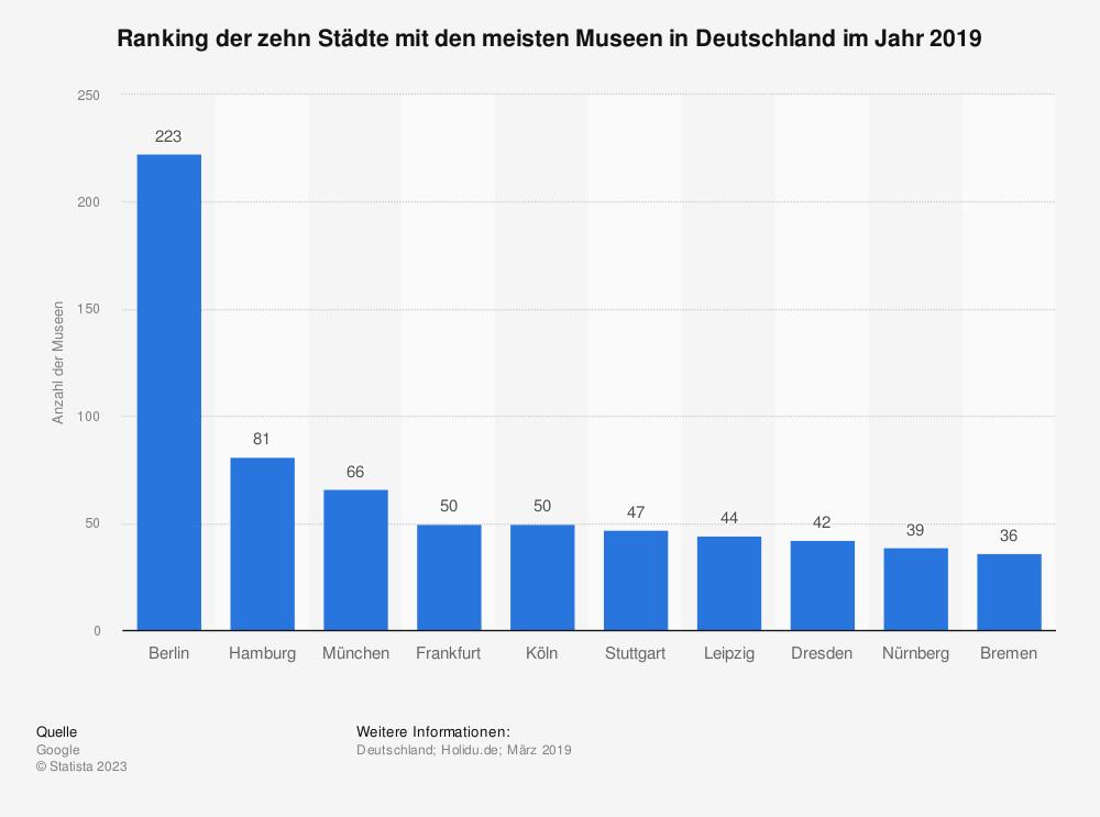 Statistik: Ranking der zehn Städte mit den meisten Museen in Deutschland im Jahr 2019 | Statista