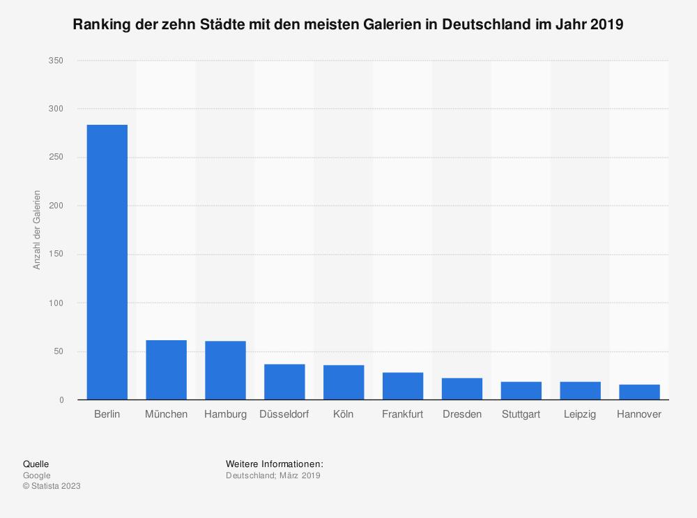 Statistik: Ranking der zehn Städte mit den meisten Galerien in Deutschland im Jahr 2019   Statista