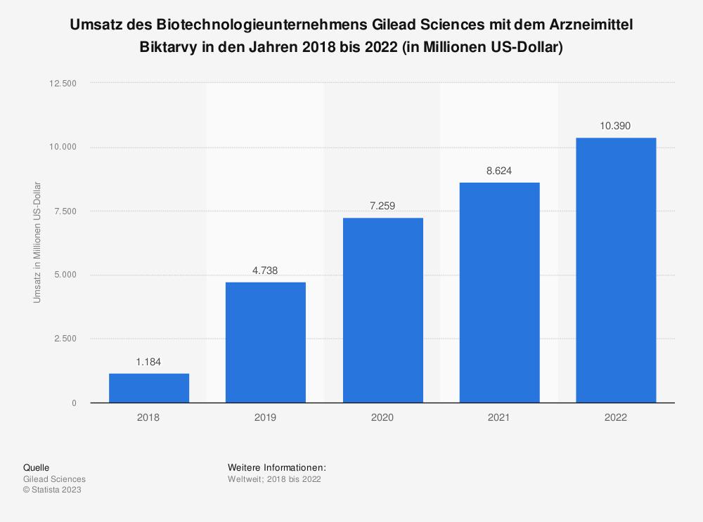 Statistik: Umsatz des Biotechnologieunternehmens Gilead Sciences mit dem Arzneimittel Biktarvy in den Jahren 2018 bis 2020 (in Millionen US-Dollar)   Statista