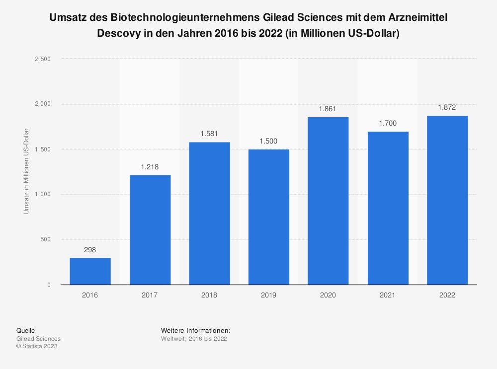 Statistik: Umsatz des Biotechnologieunternehmens Gilead Sciences mit dem Arzneimittel Descovy in den Jahren 2016 bis 2020 (in Millionen US-Dollar)   Statista