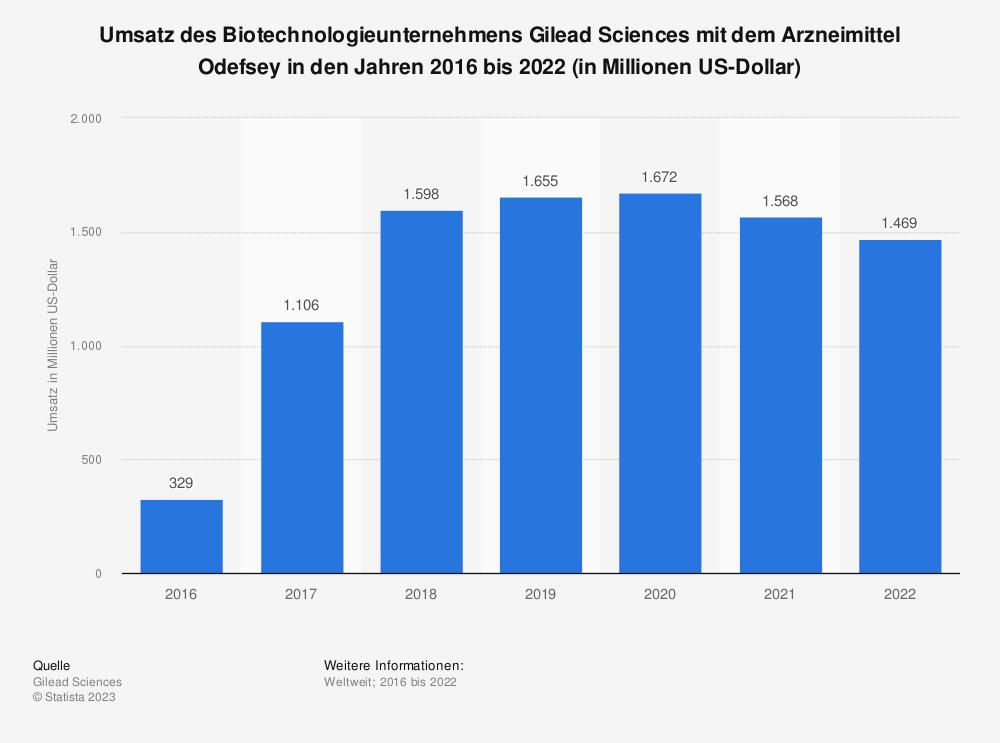 Statistik: Umsatz des Biotechnologieunternehmens Gilead Sciences mit dem Arzneimittel Odefsey in den Jahren 2016 bis 2020 (in Millionen US-Dollar) | Statista