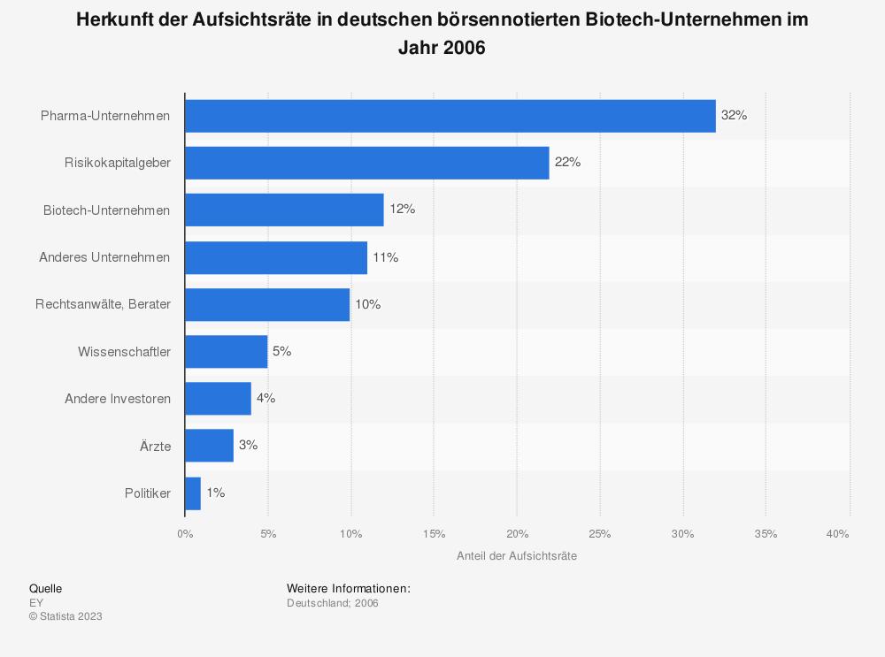 Statistik: Herkunft der Aufsichtsräte in deutschen börsennotierten Biotech-Unternehmen im Jahr 2006 | Statista
