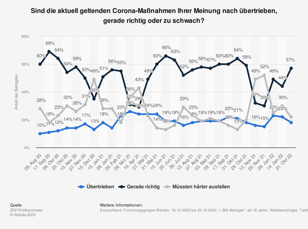 Statistik: Sind die aktuell geltenden Corona-Maßnahmen Ihrer Meinung nach übertrieben, gerade richtig oder zu schwach? | Statista