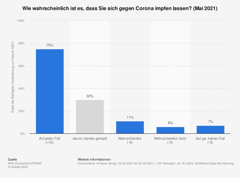 Statistik: Wie wahrscheinlich ist es, dass Sie sich gegen Corona impfen lassen? (Mai 2021)   Statista