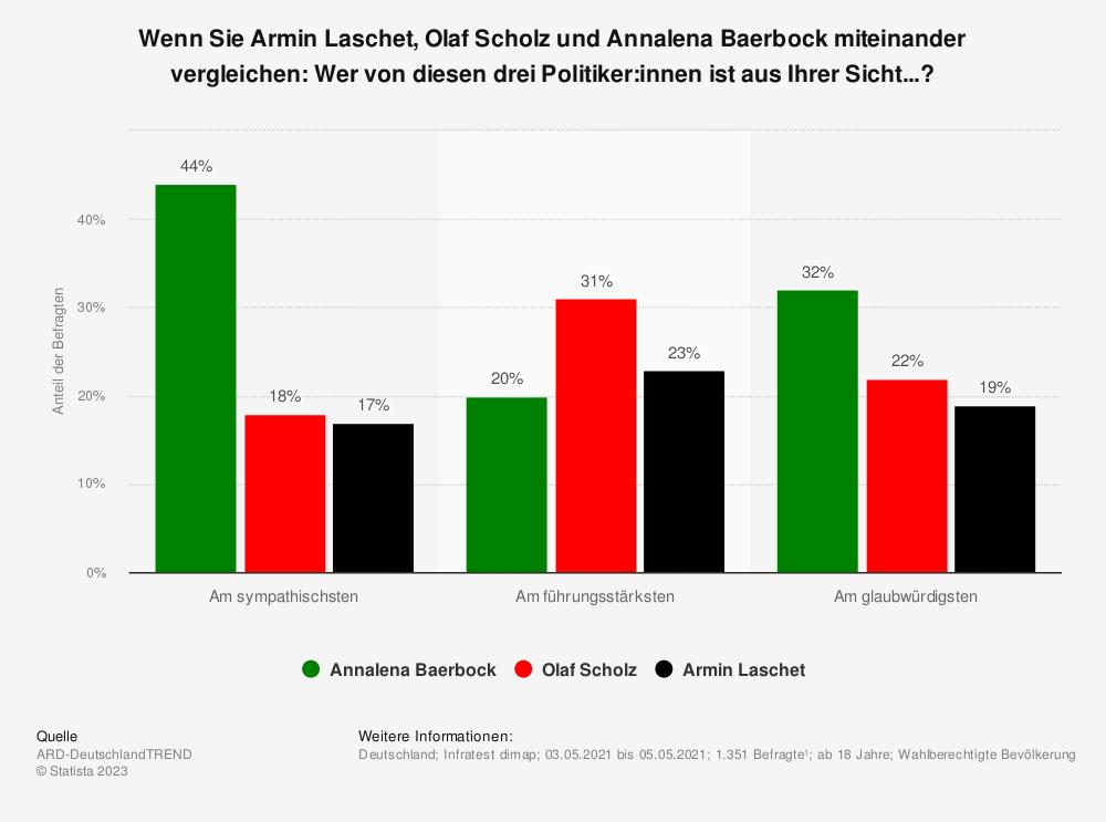 Statistik: Wenn Sie Armin Laschet, Olaf Scholz und Annalena Baerbock miteinander vergleichen: Wer von diesen drei Politiker:innen ist aus Ihrer Sicht...?   Statista
