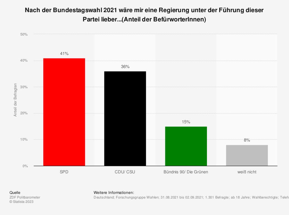Statistik: Nach der Bundestagswahl 2021 wäre mir eine Regierung unter der Führung dieser Partei lieber...(Anteil der BefürworterInnen) | Statista