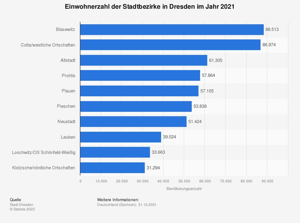 Statistik: Einwohnerzahl der Stadtbezirke in Dresden im Jahr 2020   Statista