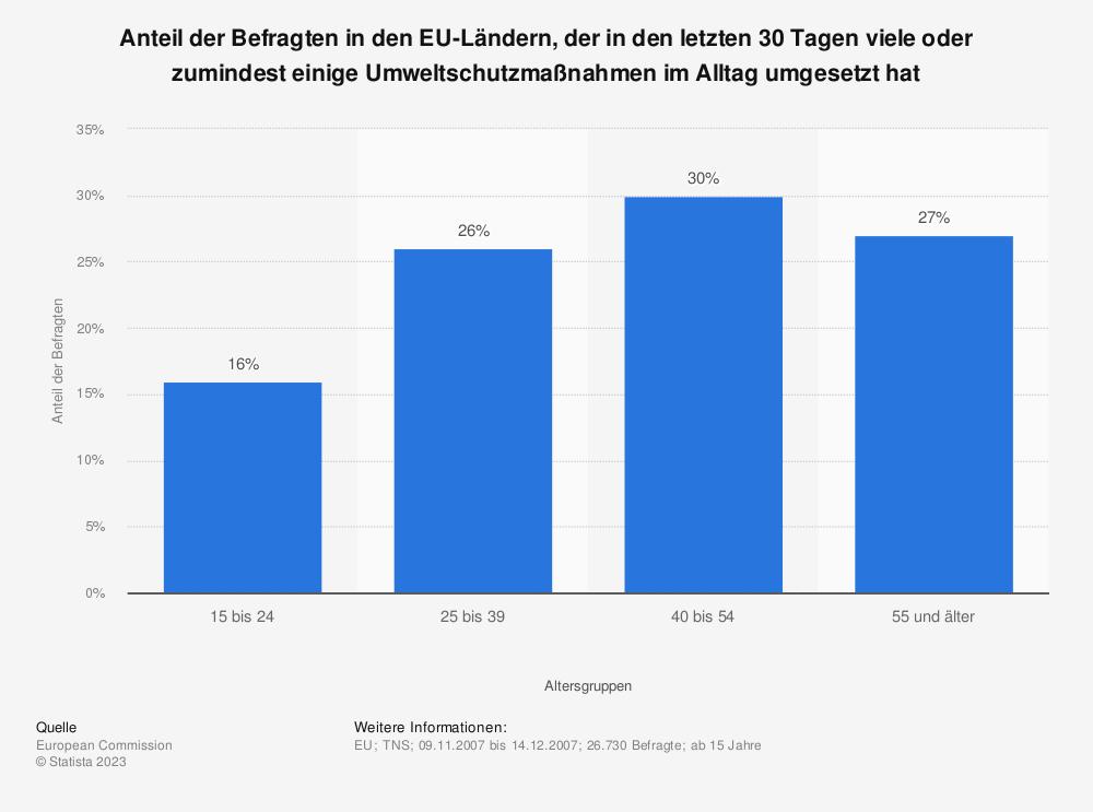 Statistik: Anteil der Befragten in den EU-Ländern, der in den letzten 30 Tagen viele oder zumindest einige Umweltschutzmaßnahmen im Alltag umgesetzt hat   Statista