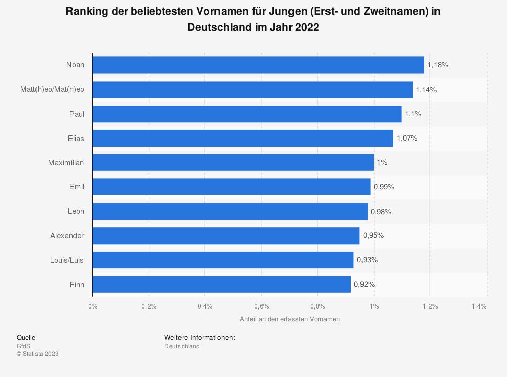 Statistik: Ranking der beliebtesten Vornamen für Jungen (Erst- und Zweitnamen) in Deutschland im Jahr 2020 | Statista