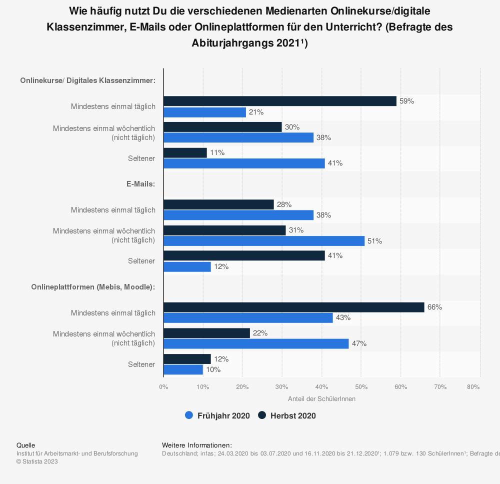 Statistik: Wie häufig nutzt Du die verschiedenen Medienarten Onlinekurse/digitale Klassenzimmer, E-Mails oder Onlineplattformen für den Unterricht? (Befragte des Abiturjahrgangs 2021¹)   Statista