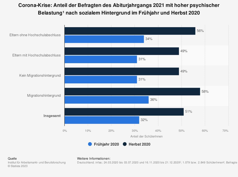 Statistik: Corona-Krise: Anteil der Befragten des Abiturjahrgangs 2021 mit hoher psychischer Belastung¹ nach sozialem Hintergrund im Frühjahr und Herbst 2020 | Statista