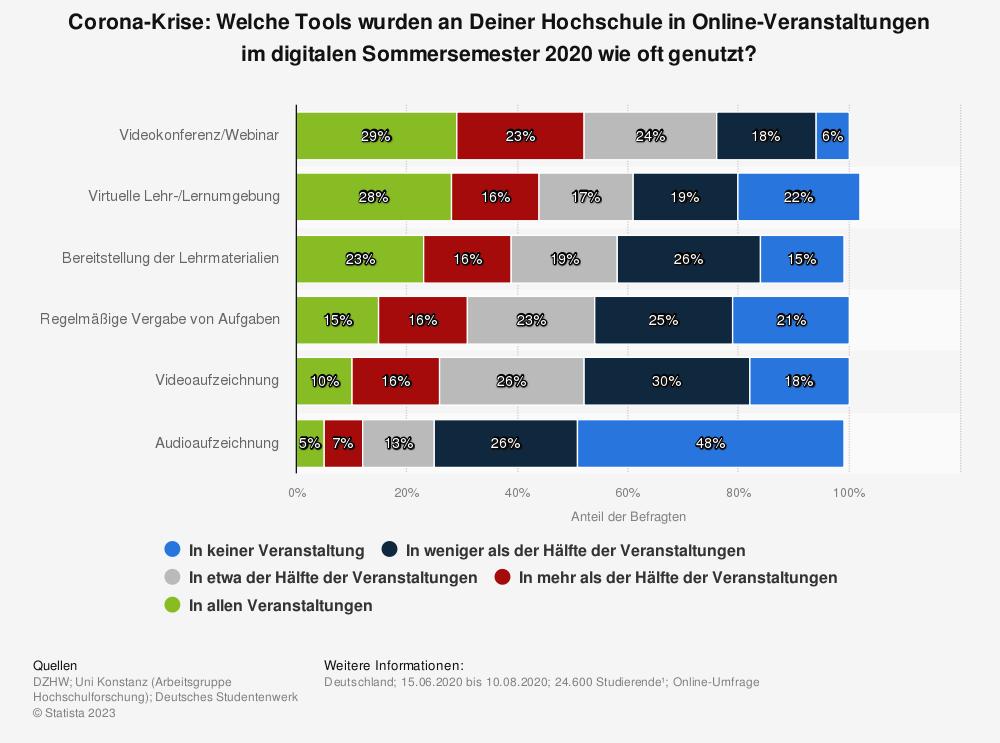 Statistik: Corona-Krise: Welche Tools wurden an Deiner Hochschule in Online-Veranstaltungen im digitalen Sommersemester 2020 wie oft genutzt?   Statista