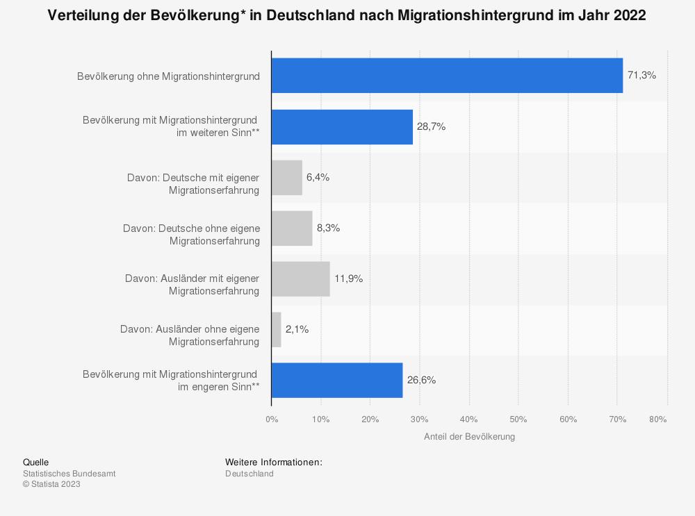 Statistik: Verteilung der Bevölkerung in Deutschland nach Migrationshintergrund im Jahr 2016 | Statista