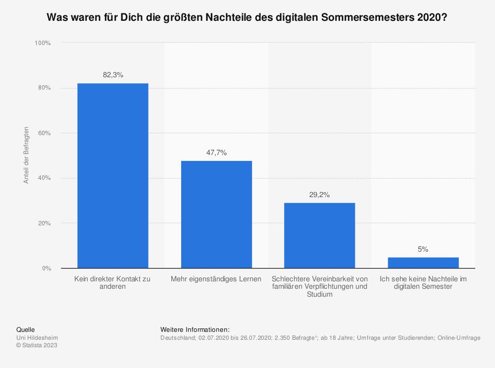Statistik: Was waren für Dich die größten Nachteile des digitalen Sommersemesters 2020? | Statista