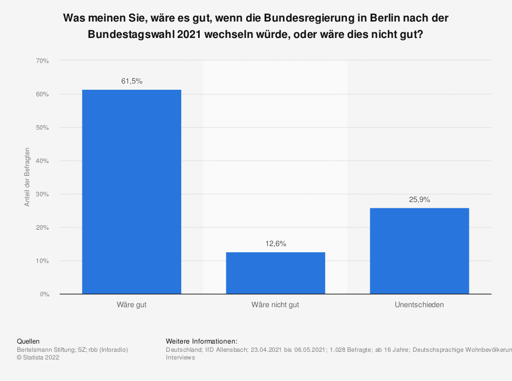 Statistik: Was meinen Sie, wäre es gut, wenn die Bundesregierung in Berlin nach der Bundestagswahl 2021 wechseln würde, oder wäre dies nicht gut?  | Statista