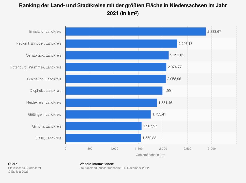 Statistik: Ranking der Land- und Stadtkreise mit der größten Fläche in Niedersachsen im Jahr 2019 (in km²)   Statista