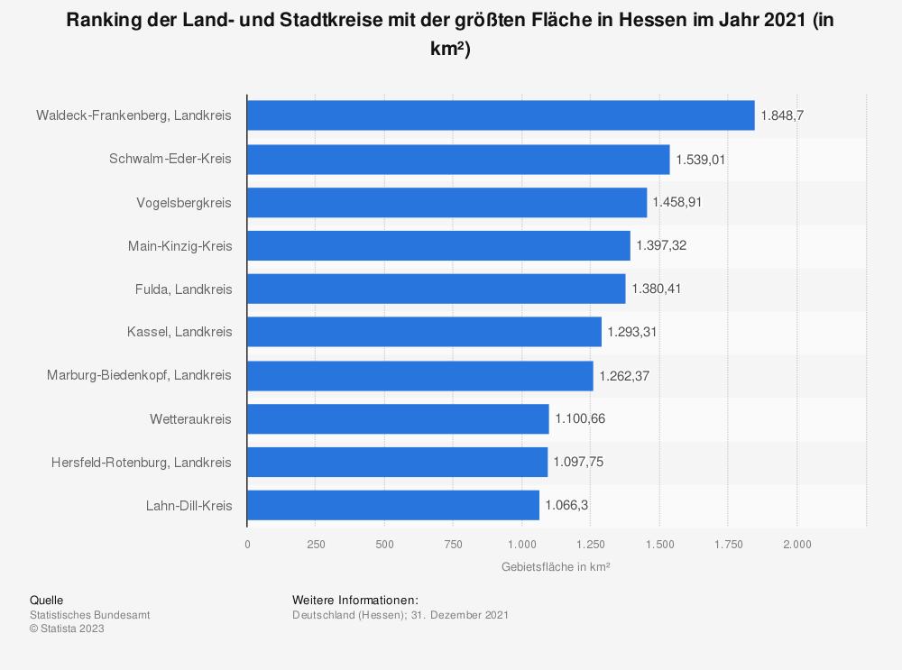 Statistik: Ranking der Land- und Stadtkreise mit der größten Fläche in Hessen im Jahr 2019 (in km²)   Statista