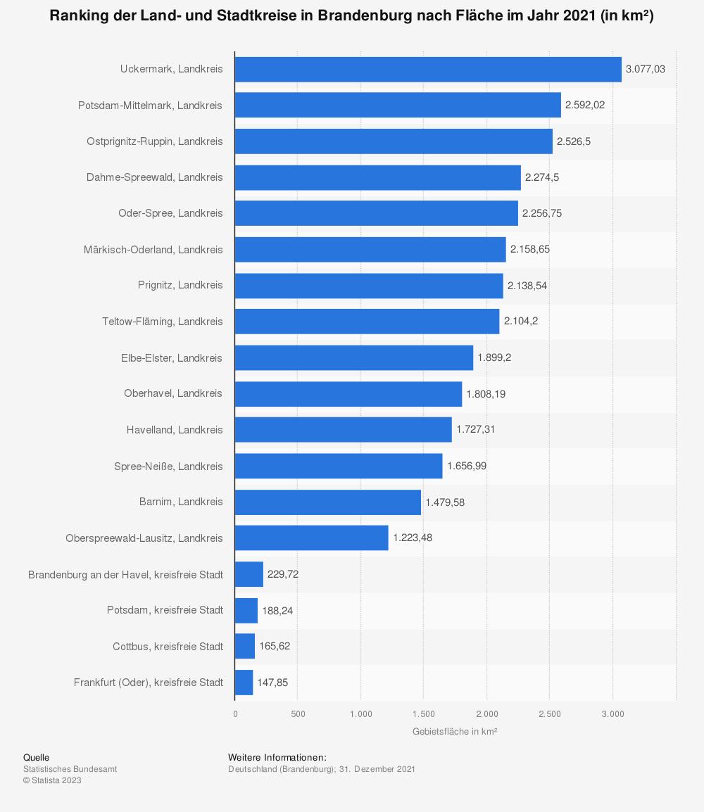 Statistik: Ranking der Land- und Stadtkreise in Brandenburg nach Fläche im Jahr 2019 (in km²)   Statista