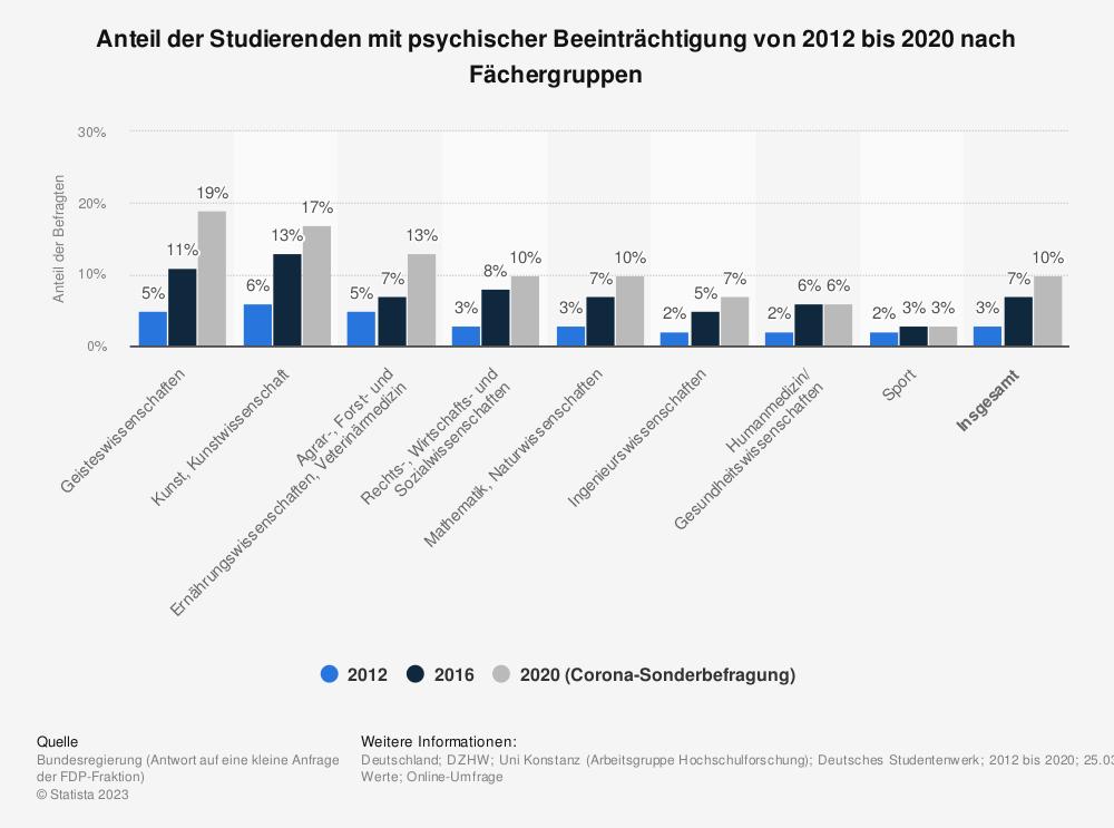 Statistik: Anteil der Studierenden mit psychischer Beeinträchtigung von 2012 bis 2020 nach Fächergruppen    Statista