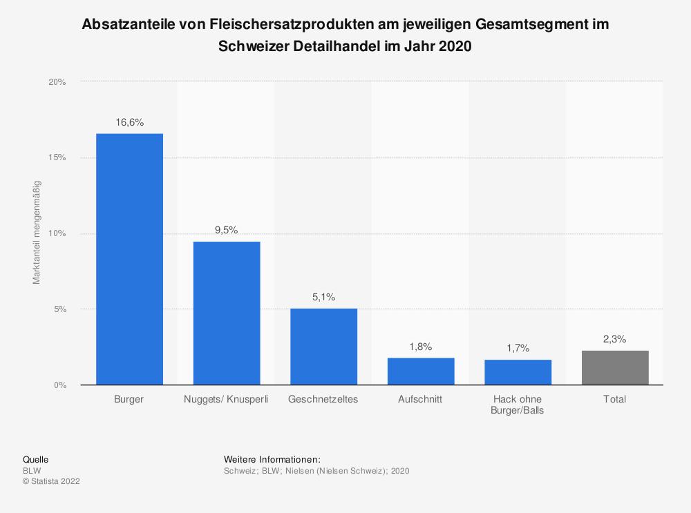 Statistik: Absatzanteile von Fleischersatzprodukten am jeweiligen Gesamtsegment im Schweizer Detailhandel im Jahr 2020 | Statista