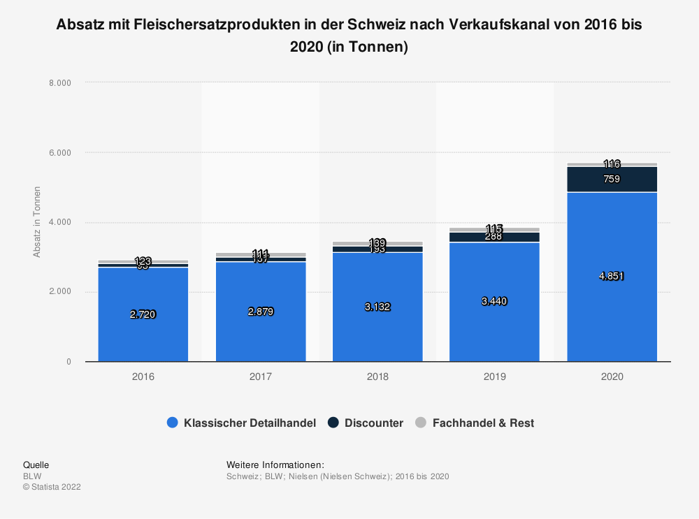 Statistik: Absatz mit Fleischersatzprodukten in der Schweiz nach Verkaufskanal von 2016 bis 2020 (in Tonnen)   Statista