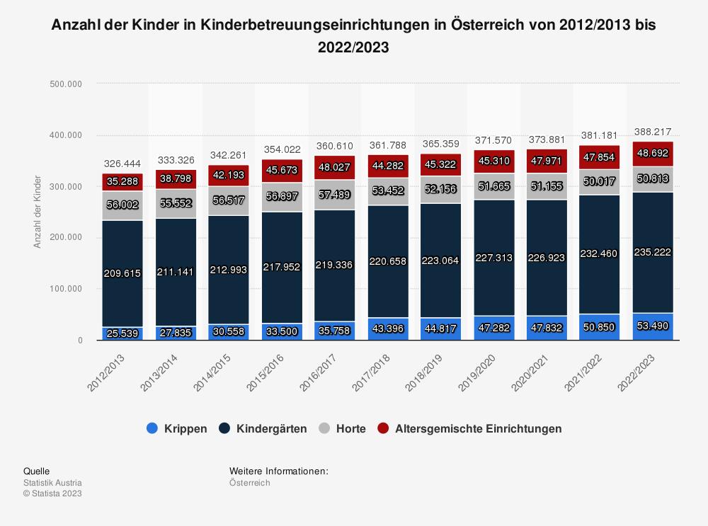 Statistik: Anzahl der Kinder in Kinderbetreuungseinrichtungen in Österreich von 2010/2011 bis 2020/2021 | Statista