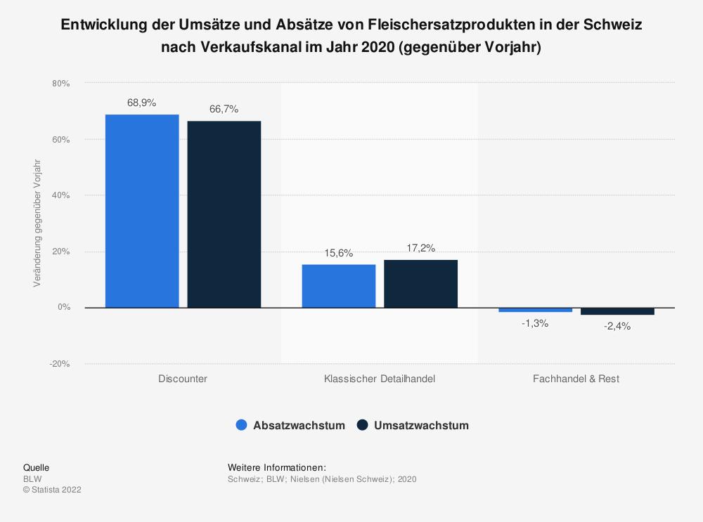 Statistik: Entwicklung der Umsätze und Absätze von Fleischersatzprodukten in der Schweiz nach Verkaufskanal im Jahr 2020 (gegenüber Vorjahr)   Statista