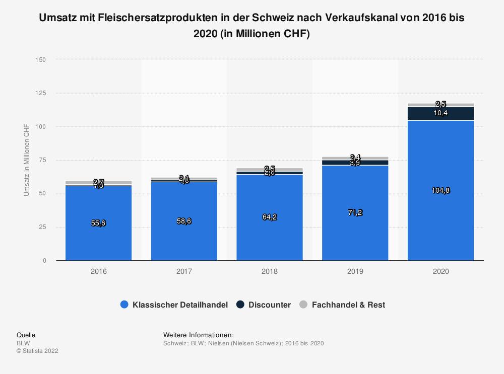 Statistik: Umsatz mit Fleischersatzprodukten in der Schweiz nach Verkaufskanal von 2016 bis 2020 (in Millionen CHF) | Statista